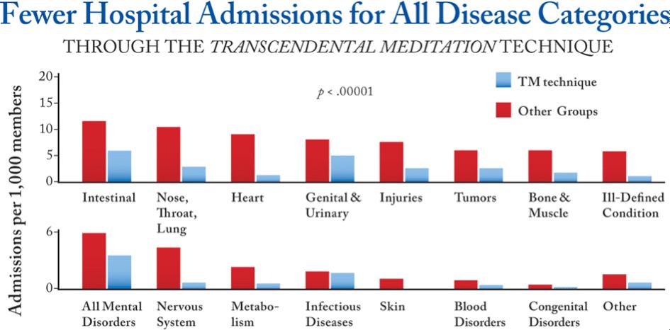 decreased hospital admissions
